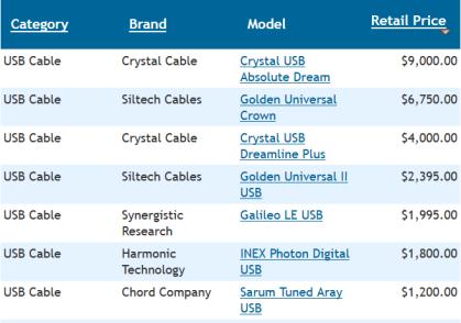 Extrait du catalogue de The Cable Company