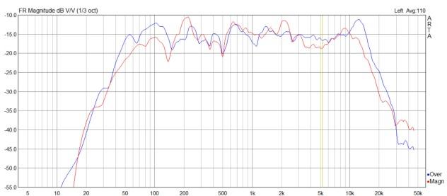 La courbe de réponse s'étend de 50Hz à 20kHz... à +/- 5dB!